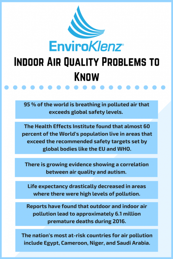 Indoor Air Quality Problems To Know