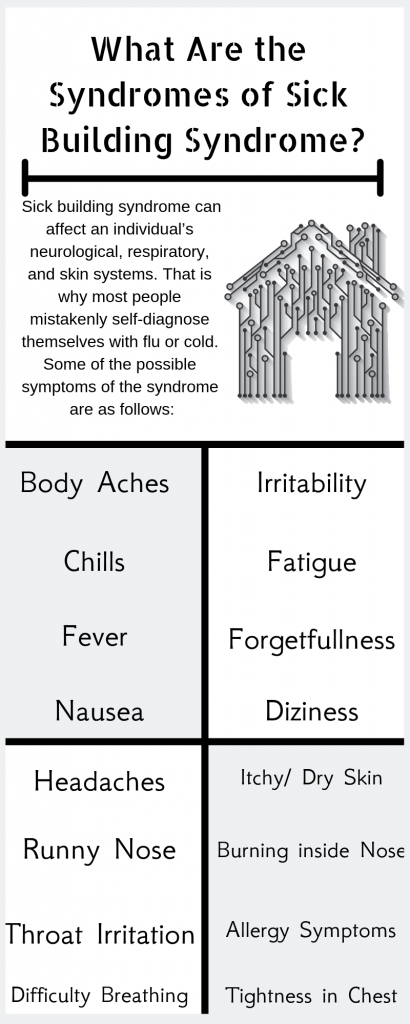 What are the Syndromes of Sick Building Syndrome