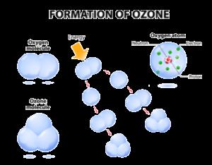 UV Light Ozone Production